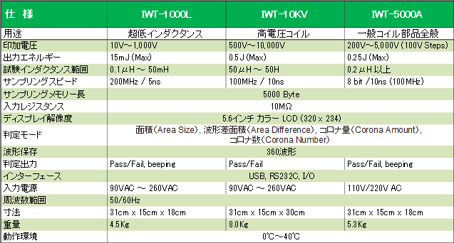IWT-series