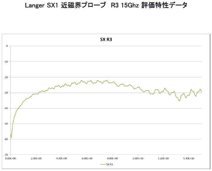 近磁界プローブセット SX1 15Ghz 評価データ